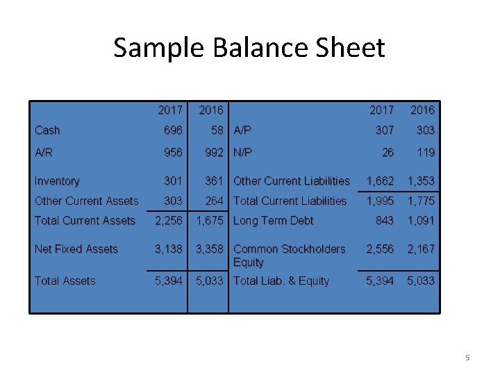 Sample Balance Sheet Numbers in millions 2017 2016 Cash 696 58 A/P 307 303