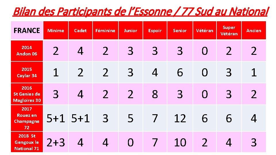 Bilan des Participants de l'Essonne / 77 Sud au National FRANCE Minime Cadet Féminine