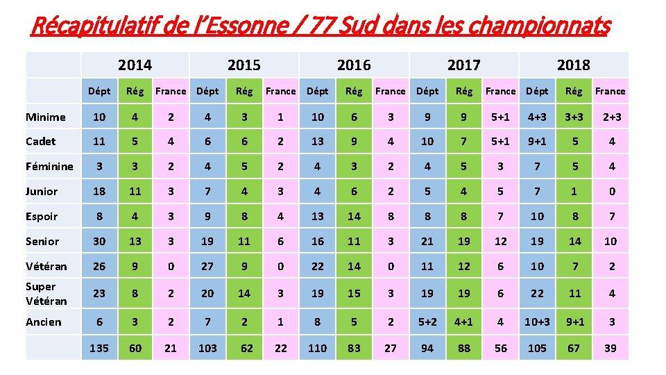 Récapitulatif de l'Essonne / 77 Sud dans les championnats 2014 2015 France Dépt Rég