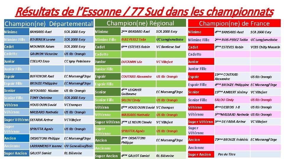Résultats de l'Essonne / 77 Sud dans les championnats Champion(ne) Régional Champion(ne) Départemental Champion(ne)