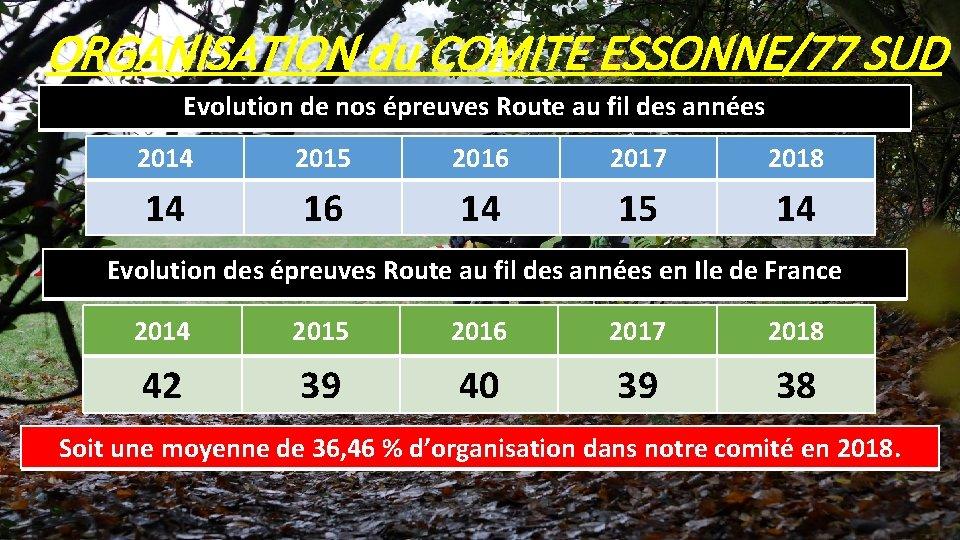 ORGANISATION du COMITE ESSONNE/77 SUD Evolution de nos épreuves Route au fil des années