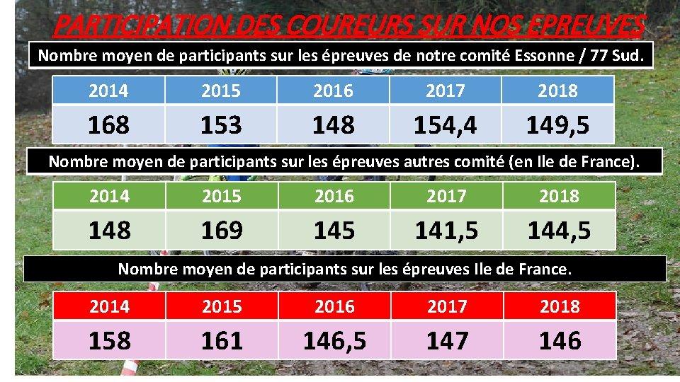 PARTICIPATION DES COUREURS SUR NOS EPREUVES Nombre moyen de participants sur les épreuves de