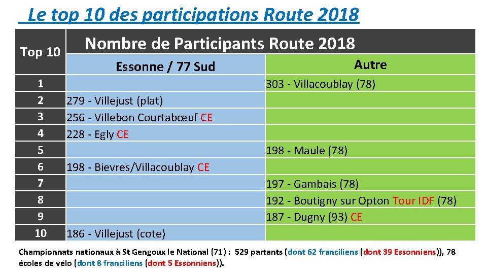 Le top 10 des participations Route 2018 Top 10 1 2 3 4