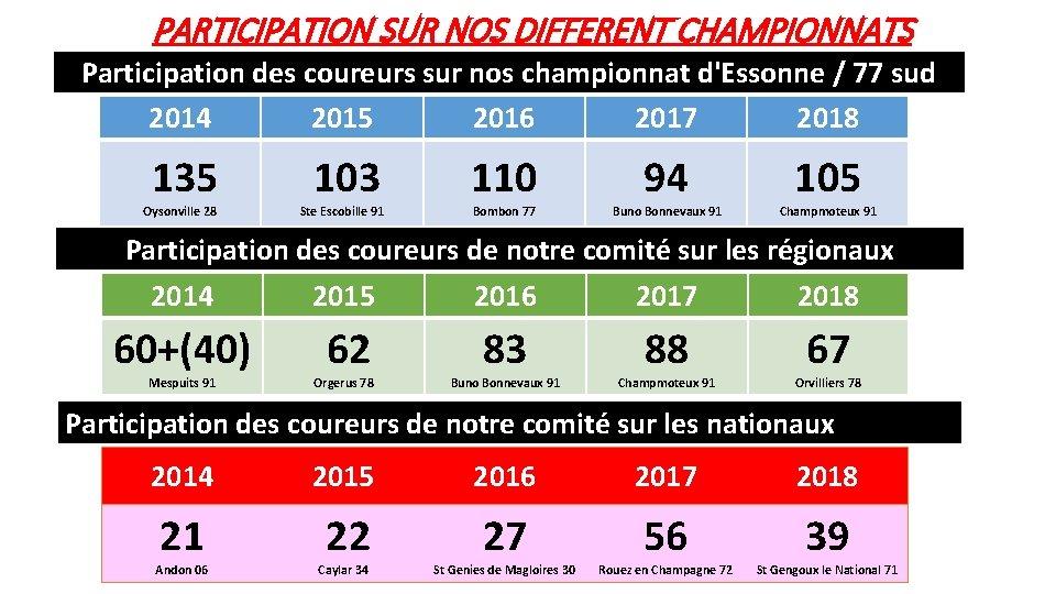 PARTICIPATION SUR NOS DIFFERENT CHAMPIONNATS Participation des coureurs sur nos championnat d'Essonne / 77