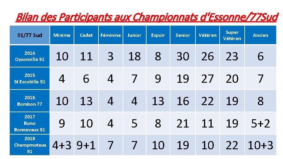 Bilan des Participants aux Championnats d'Essonne/77 Sud 91/77 Sud 2014 Oysonville 91 2015 St