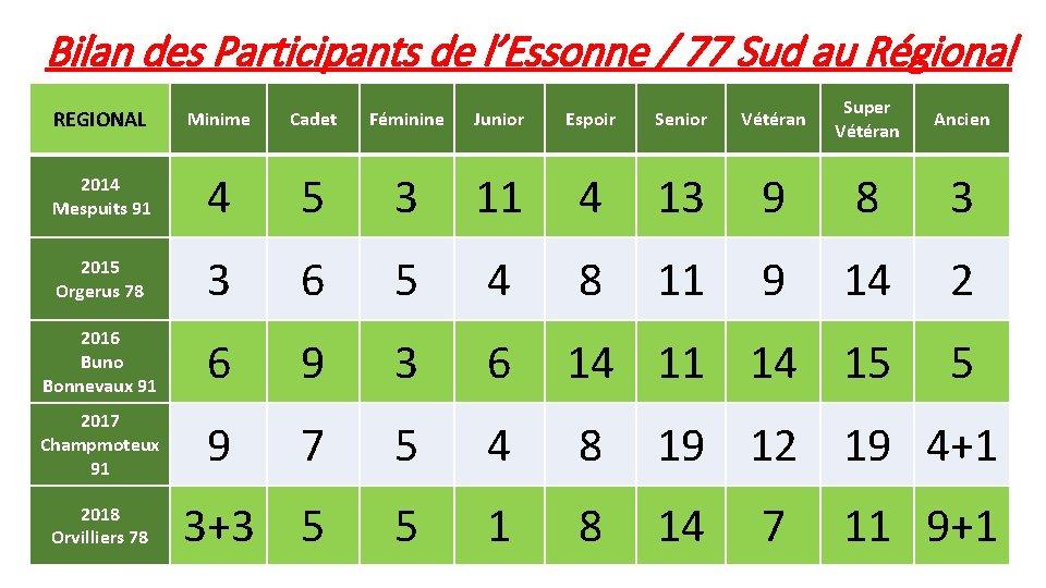 Bilan des Participants de l'Essonne / 77 Sud au Régional REGIONAL Minime Cadet Féminine