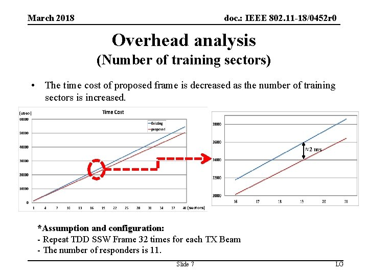 doc. : IEEE 802. 11 -18/0452 r 0 March 2018 Overhead analysis (Number of