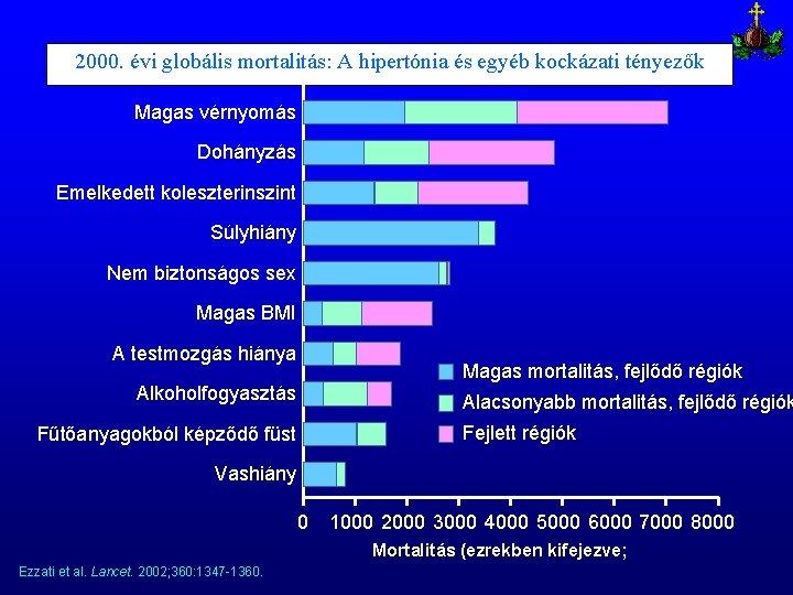 dohányzás hipertóniás kockázati tényező