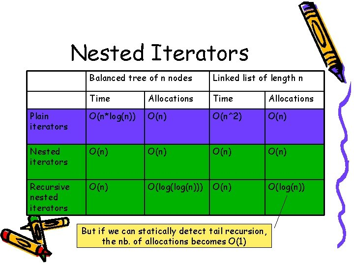 Nested Iterators Balanced tree of n nodes Linked list of length n Time Allocations