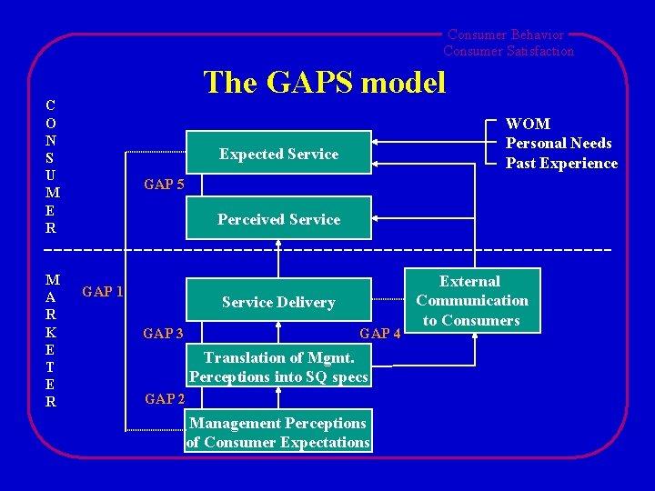 Consumer Behavior Consumer Satisfaction The GAPS model C O N S U M E