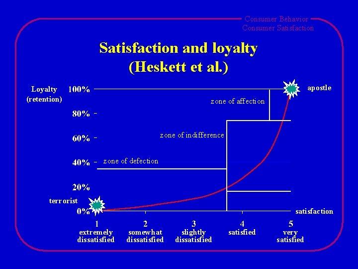 Consumer Behavior Consumer Satisfaction and loyalty (Heskett et al. ) apostle Loyalty (retention) zone