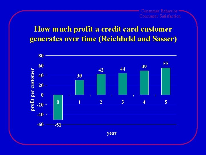 Consumer Behavior Consumer Satisfaction How much profit a credit card customer generates over time