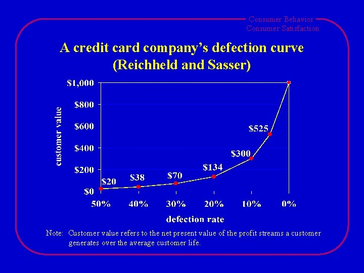 Consumer Behavior Consumer Satisfaction A credit card company's defection curve (Reichheld and Sasser) Note: