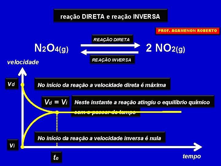 reação DIRETA e reação INVERSA PROF. AGAMENON ROBERTO N 2 O 4(g) 2 NO