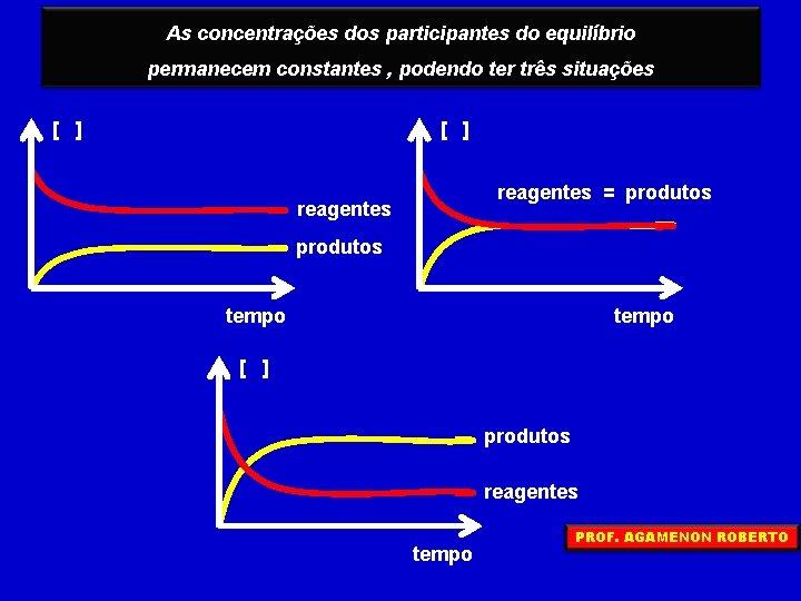 As concentrações dos participantes do equilíbrio permanecem constantes , podendo ter três situações [