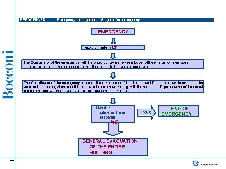 EMERGENCIES Emergency management – Stages of an emergency EMERGENCY Report to number 21. 21