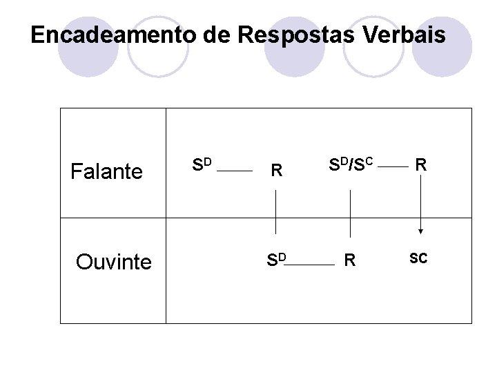 Encadeamento de Respostas Verbais Falante Ouvinte SD R SD/SC R SD R SC