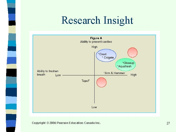 Research Insight Copyright © 2006 Pearson Education Canada Inc. 27