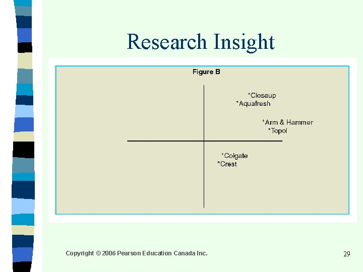 Research Insight Copyright © 2006 Pearson Education Canada Inc. 29