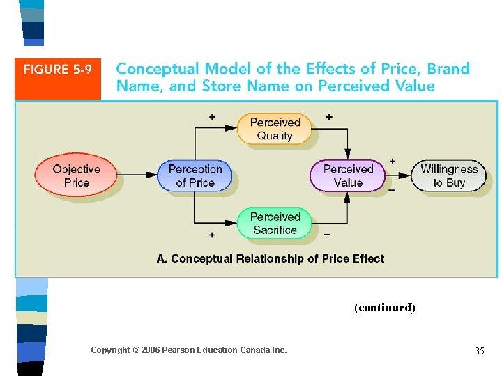 (continued) Copyright © 2006 Pearson Education Canada Inc. 35