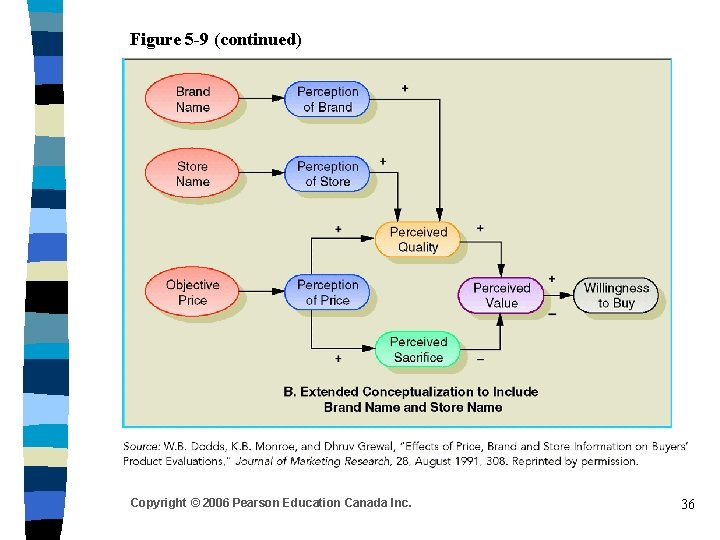 Figure 5 -9 (continued) Copyright © 2006 Pearson Education Canada Inc. 36