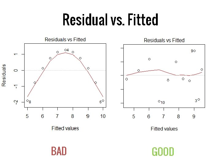 Residual vs. Fitted BAD GOOD