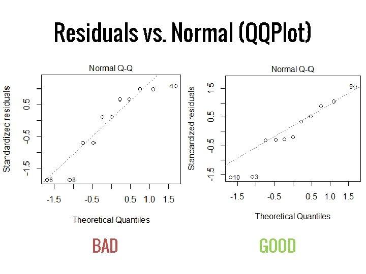 Residuals vs. Normal (QQPlot) BAD GOOD