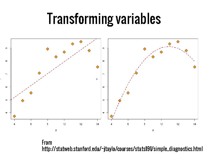 Transforming variables From http: //statweb. stanford. edu/~jtaylo/courses/stats 191/simple_diagnostics. html
