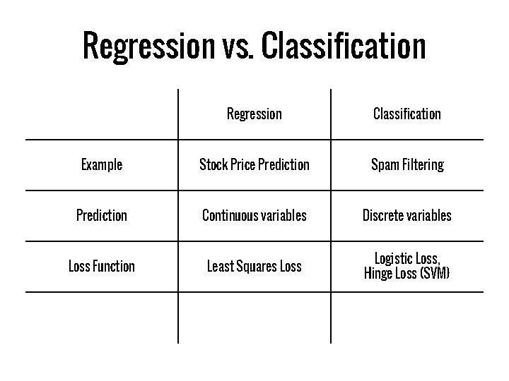 Regression vs. Classification Regression Classification Example Stock Price Prediction Spam Filtering Prediction Continuous variables