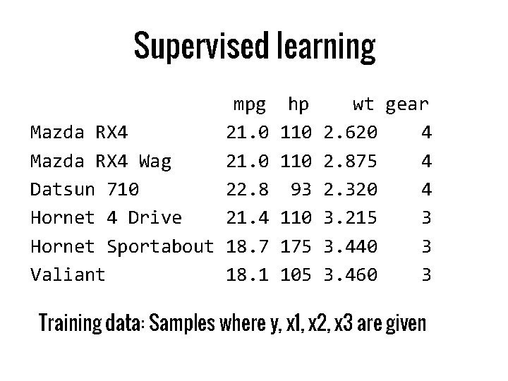Supervised learning mpg Mazda RX 4 21. 0 Mazda RX 4 Wag 21. 0
