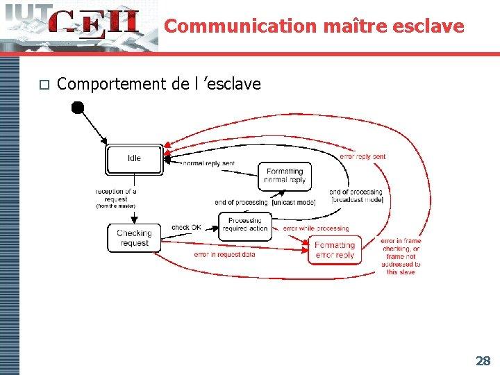 Communication maître esclave o Comportement de l 'esclave 28