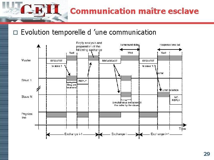 Communication maître esclave o Evolution temporelle d 'une communication 29