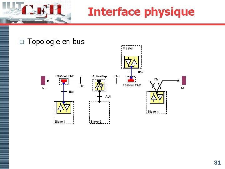 Interface physique o Topologie en bus 31