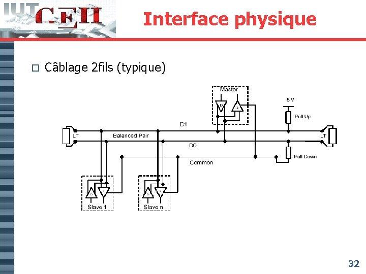 Interface physique o Câblage 2 fils (typique) 32