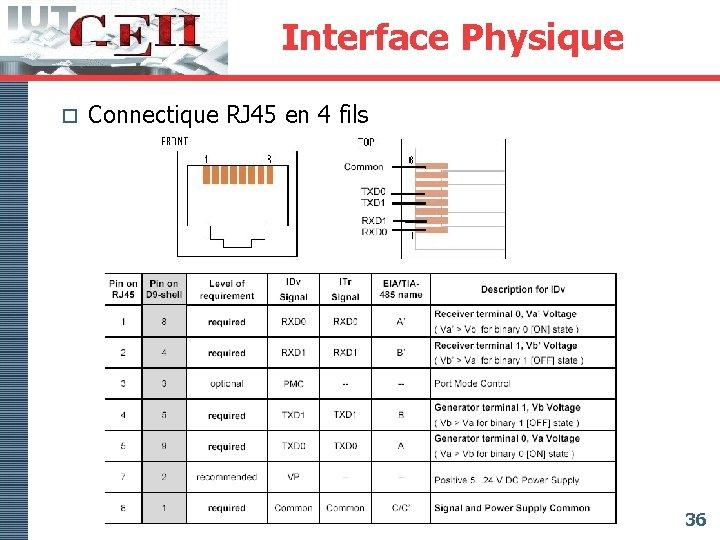 Interface Physique o Connectique RJ 45 en 4 fils 36