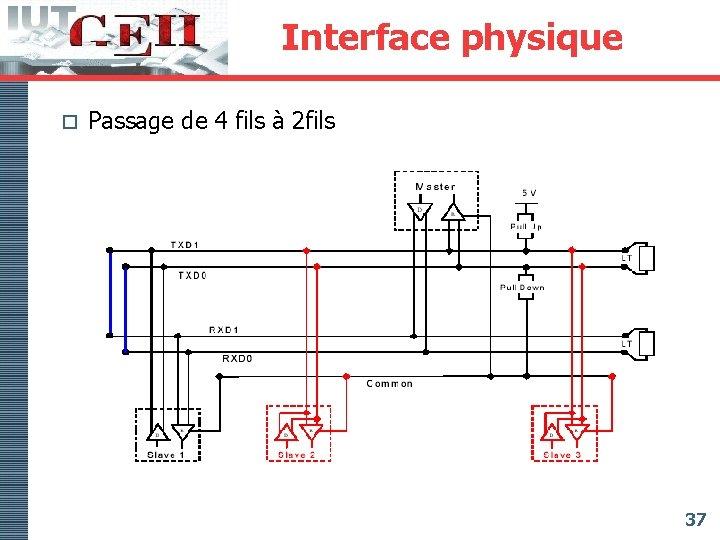 Interface physique o Passage de 4 fils à 2 fils 37