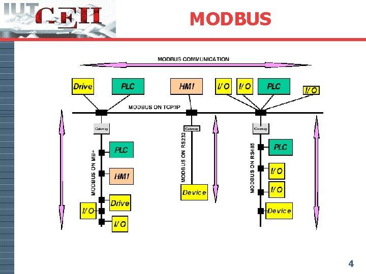 MODBUS 4