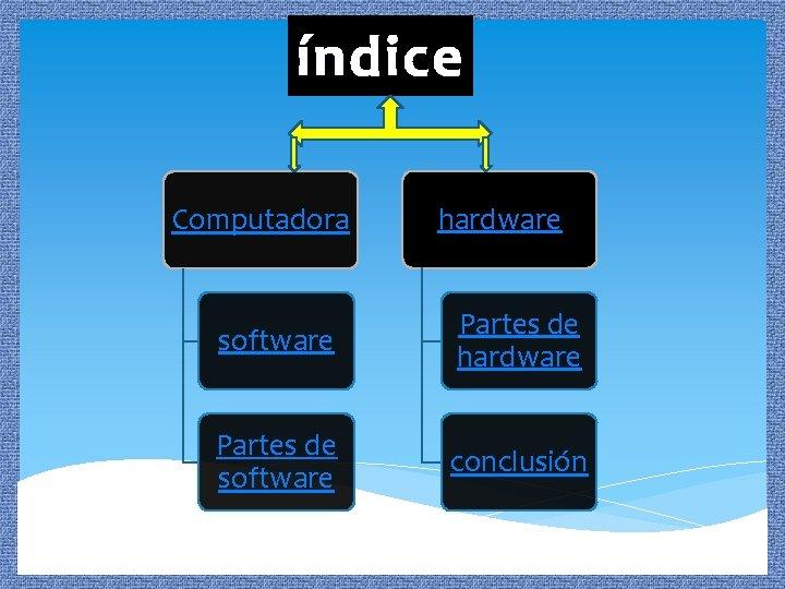 índice Computadora hardware software Partes de hardware Partes de software conclusión