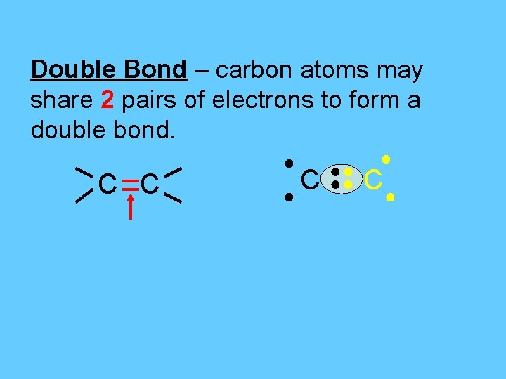 Double Bond – carbon atoms may share 2 pairs of electrons to form a