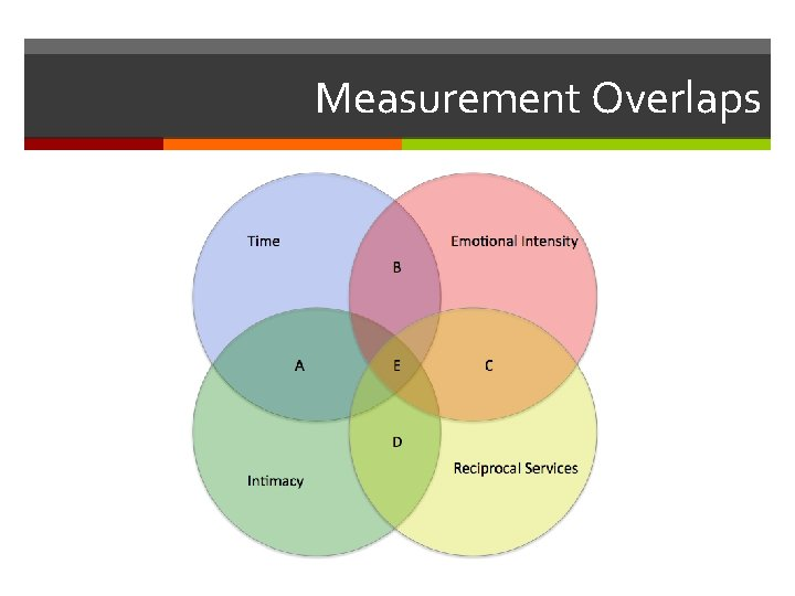 Measurement Overlaps