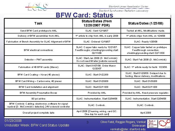 BFW Card: Status Task Status/Dates (from 12/20/2007 PDR) Status/Dates (1/23/08) Send BFW Card prototype