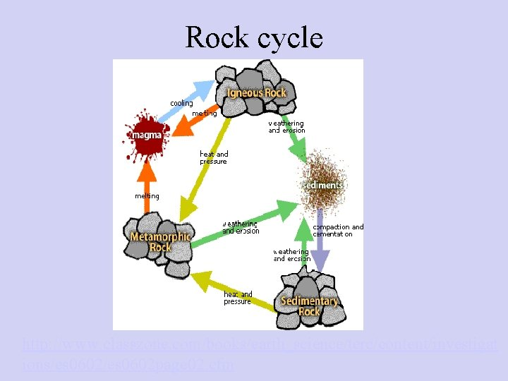 Rock cycle http: //www. classzone. com/books/earth_science/terc/content/investigat ions/es 0602 page 02. cfm