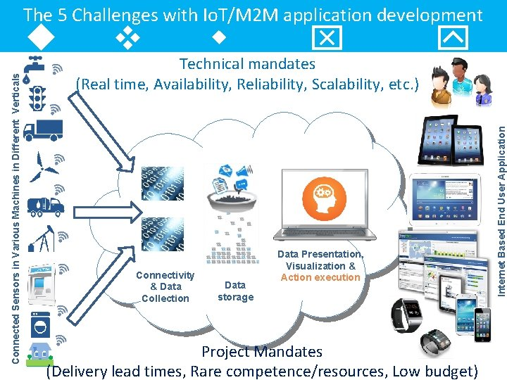 The 5 Challenges with Io. T/M 2 M application development v w x Technical