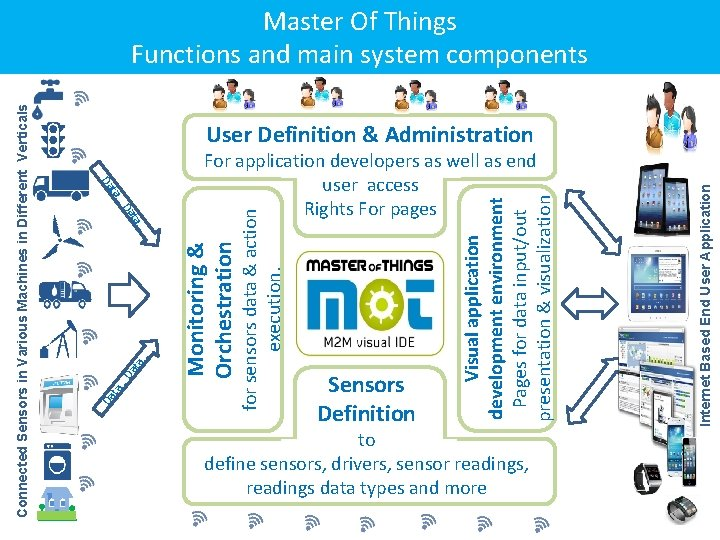 d Monitoring & Orchestration ta … Da User Definition & Administration For application developers