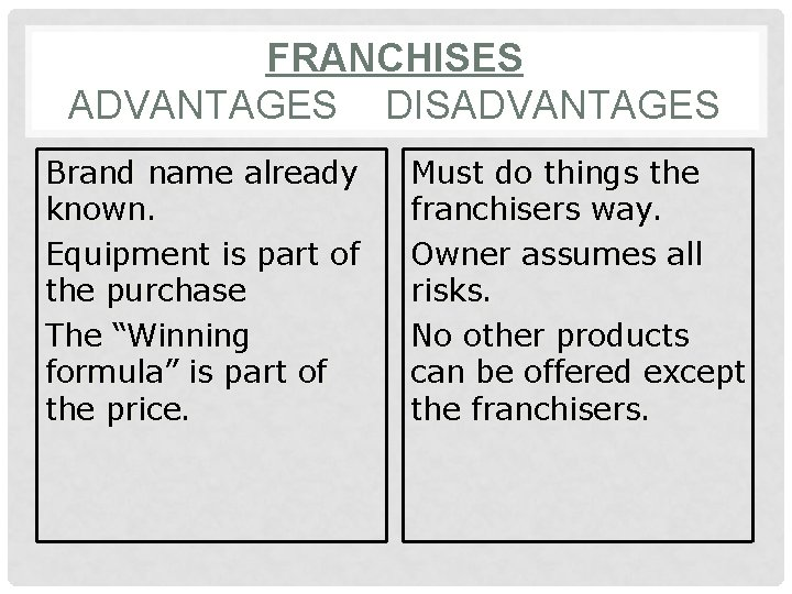 FRANCHISES ADVANTAGES DISADVANTAGES Brand name already known. Equipment is part of the purchase The