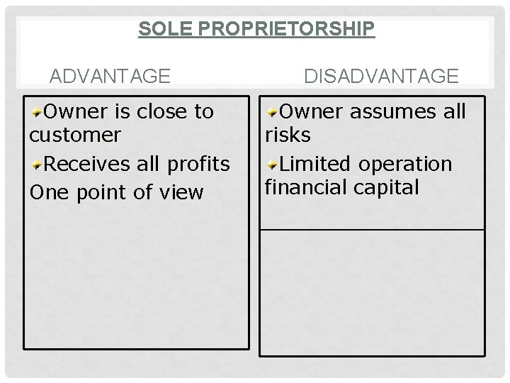 SOLE PROPRIETORSHIP ADVANTAGE Owner is close to customer Receives all profits One point of
