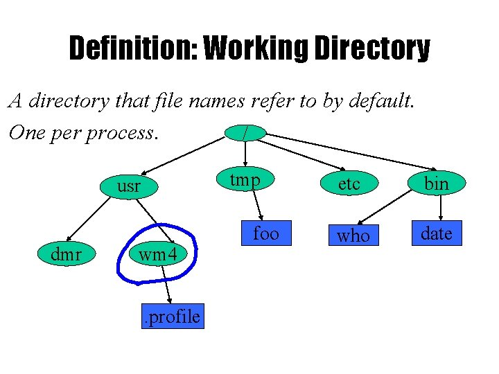 Definition: Working Directory A directory that file names refer to by default. One per