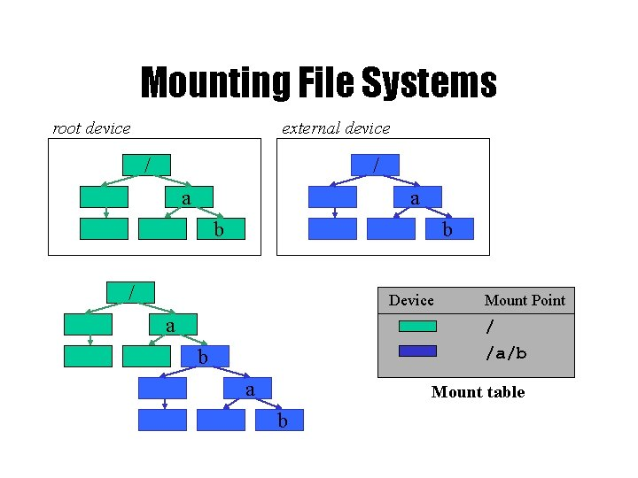 Mounting File Systems root device external device / / a a b b /