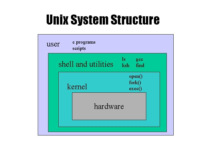 Unix System Structure user c programs scripts shell and utilities ls ksh gcc find