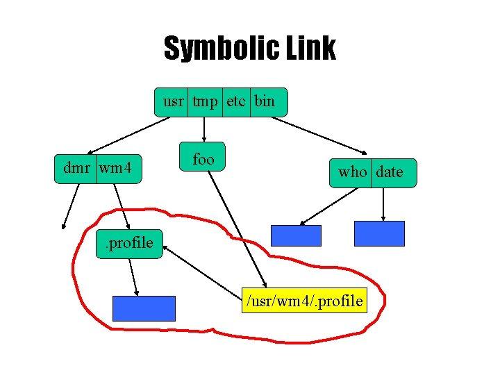 Symbolic Link usr tmp etc bin dmr wm 4 foo who date . profile